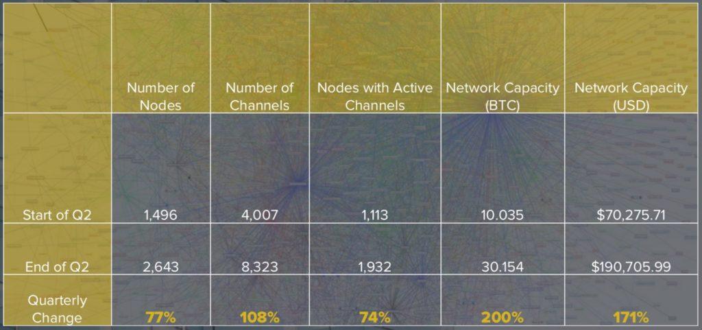 CoinDesk 发布 2018 年第二季度区块链报告